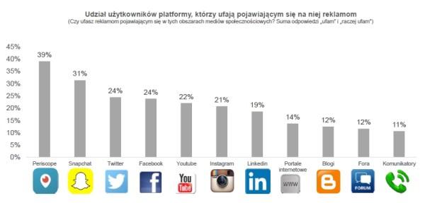 "IR Center ""Social Media 2015. Reklama i zaufanie"""