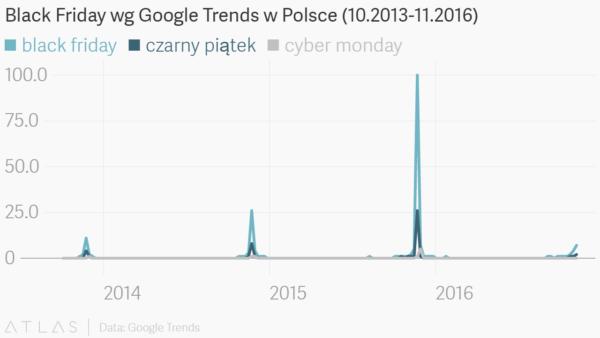 Hasła wyszukiwane w Google Polska w okresie październik 2013 – listopad 2016