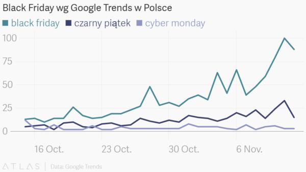 Popularność haseł w wyszukiwarce Google Polska w dniach 15.10-15.11.2016