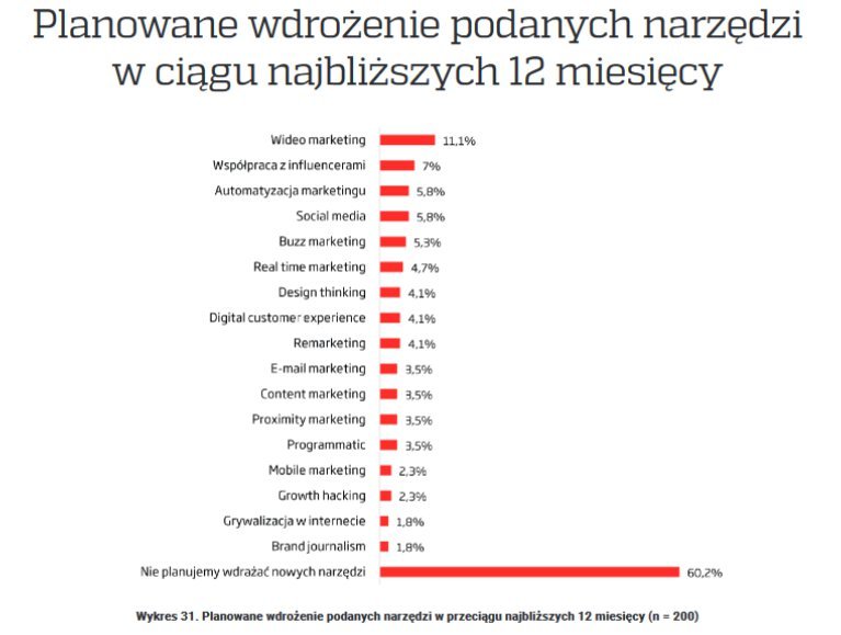 źródło: raport Nowa Rola Marketingu